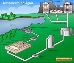 Construção de um aterro sanitário