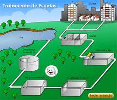 Elaboração de plano de saneamento