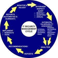 Security management