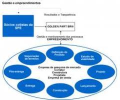 Estruturação e Desenvolvimento de Negócios